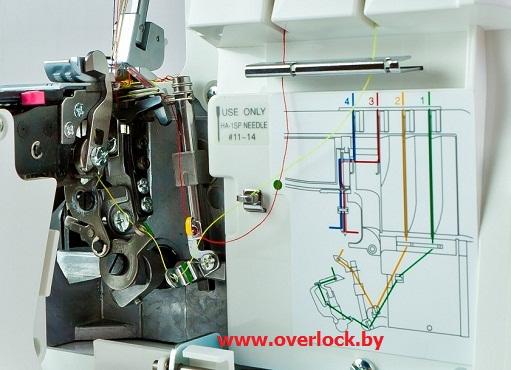 Цветная схема заправки ниток в оверлоке Elna 664 PRO